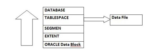 logical storage structure